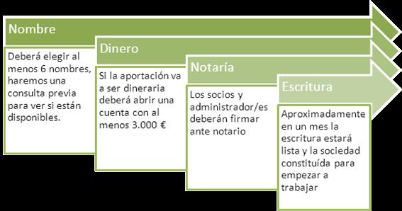 tramites-constitucion-sociedad-limitada
