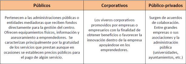 Incubadoras de empresas en Málaga