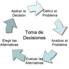 flujo-toma-de-decisiones