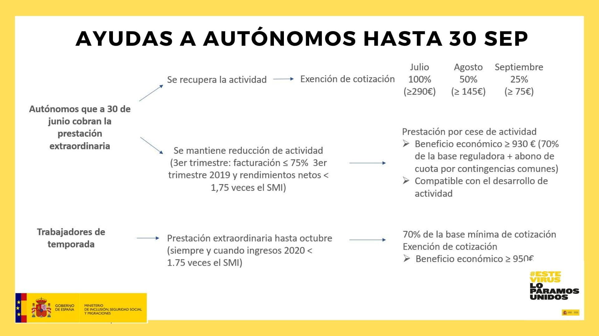 esquema-ayudas-autonomos-hasta-30-septiembre