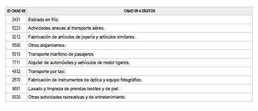 anexo-I-real-decreto-ley-30-2020-prorroga-ertes