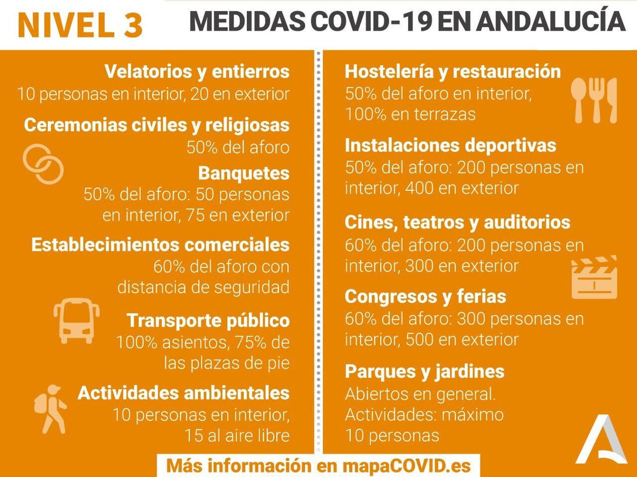 11-a-25-enero-2021-nivel-3-andalucia-medidas-covid