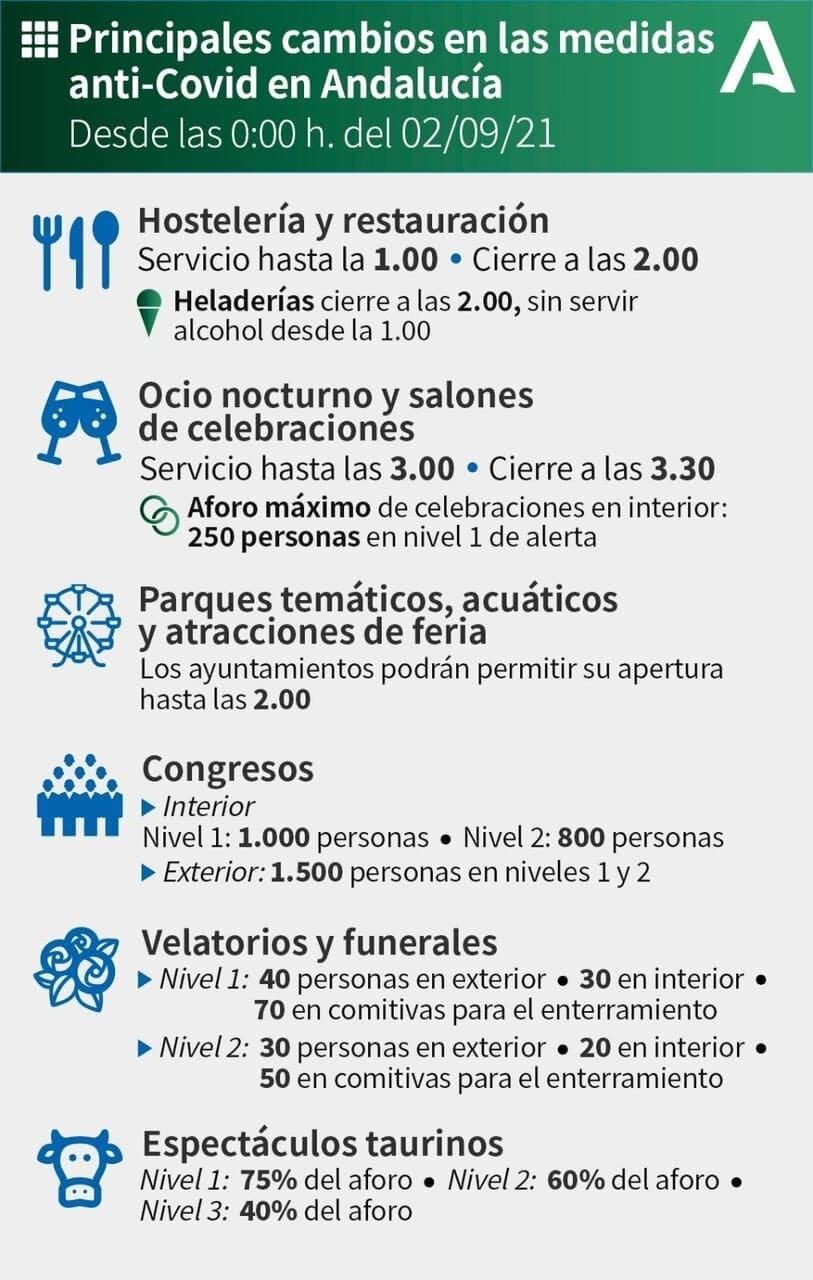 principales-cambios-medidas-covid-andalucia-2-9-2021